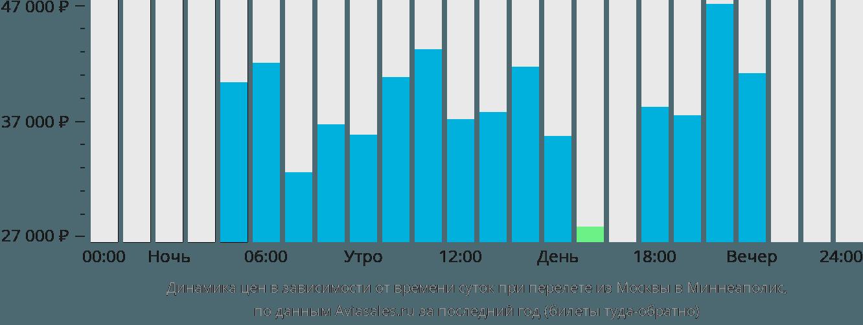 Динамика цен в зависимости от времени вылета из Москвы в Миннеаполис