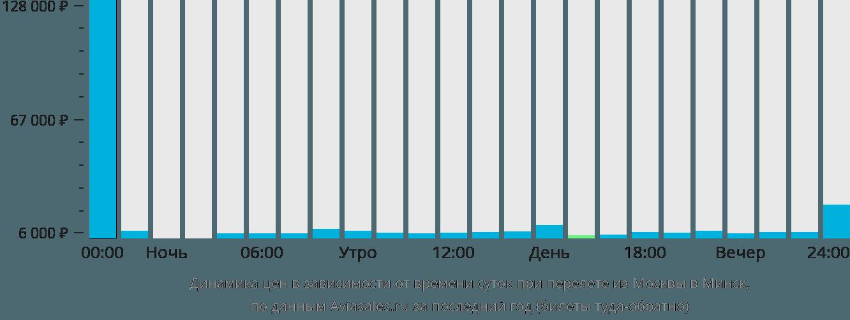 Динамика цен в зависимости от времени вылета из Москвы в Минск