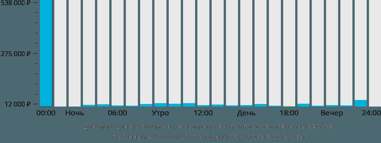Динамика цен в зависимости от времени вылета из Москвы на Мальту