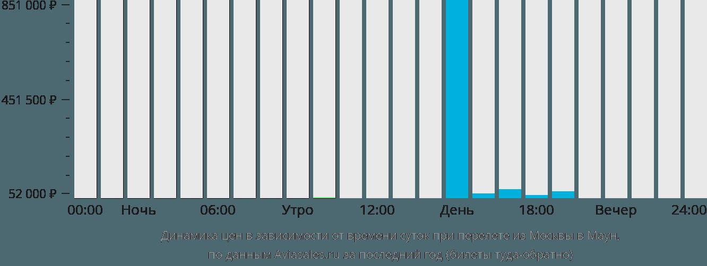 Динамика цен в зависимости от времени вылета из Москвы в Маун