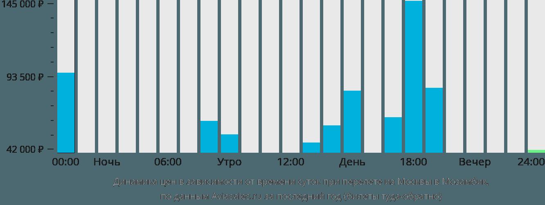 Динамика цен в зависимости от времени вылета из Москвы в Мозамбик