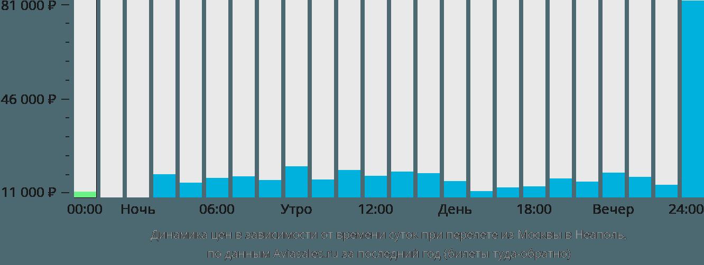 Динамика цен в зависимости от времени вылета из Москвы в Неаполь