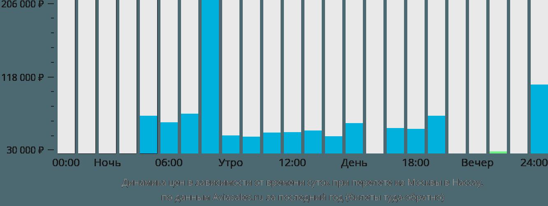 Динамика цен в зависимости от времени вылета из Москвы в Нассау
