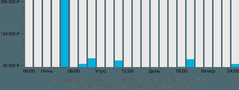 Динамика цен в зависимости от времени вылета из Москвы в Натал