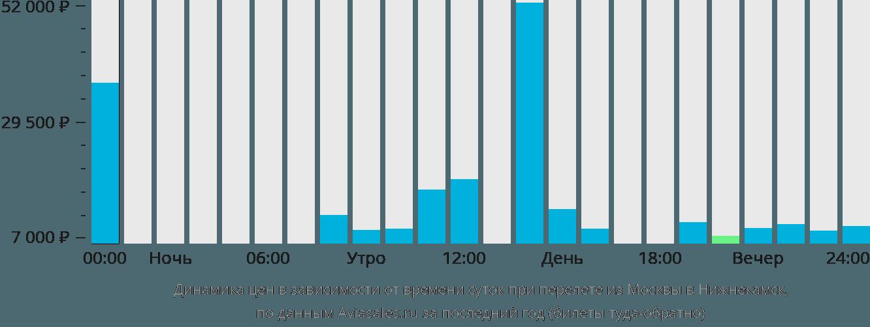 Динамика цен в зависимости от времени вылета из Москвы в Набережные Челны