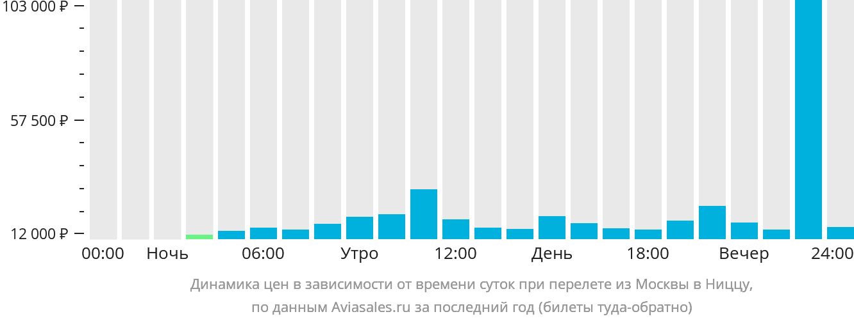 Динамика цен в зависимости от времени вылета из Москвы в Ниццу