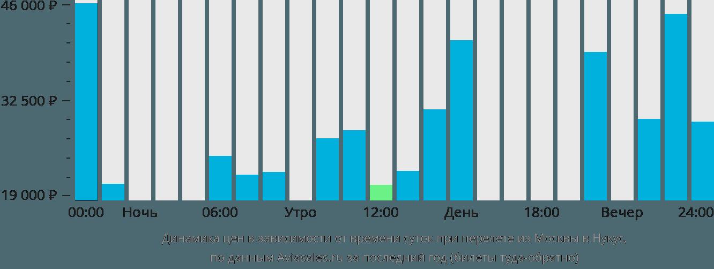Динамика цен в зависимости от времени вылета из Москвы в Нукус