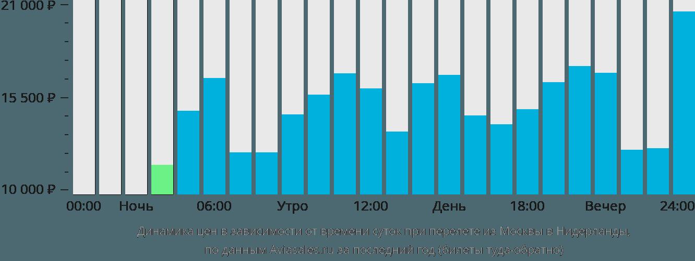 Динамика цен в зависимости от времени вылета из Москвы в Нидерланды