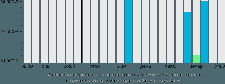 Динамика цен в зависимости от времени вылета из Москвы в Наньнин