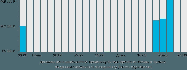 Динамика цен в зависимости от времени вылета из Москвы в Ньюкасл