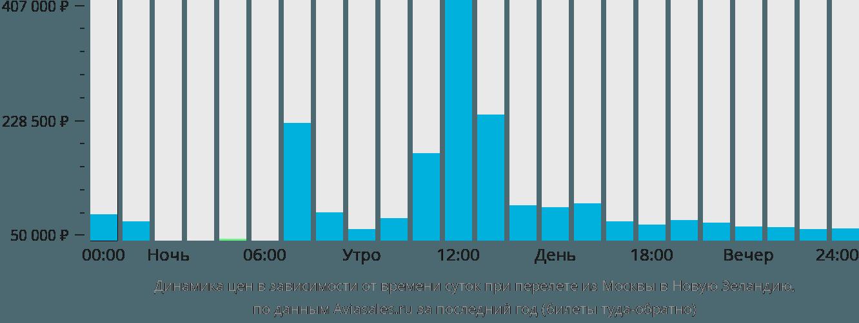 Динамика цен в зависимости от времени вылета из Москвы в Новую Зеландию