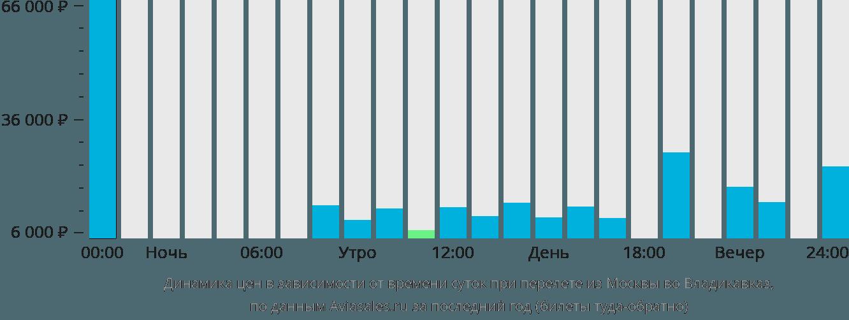 Динамика цен в зависимости от времени вылета из Москвы во Владикавказ