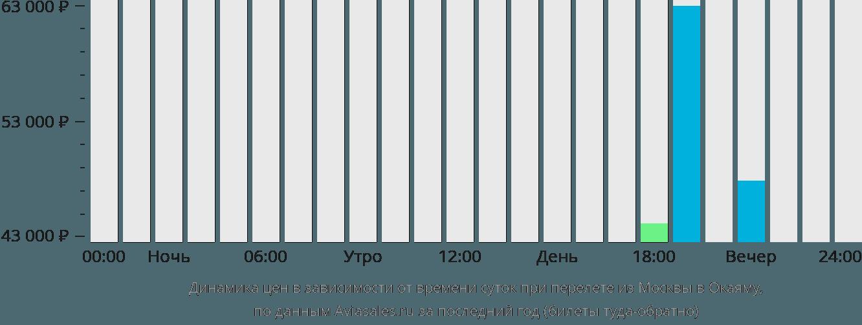 Динамика цен в зависимости от времени вылета из Москвы в Окаяму