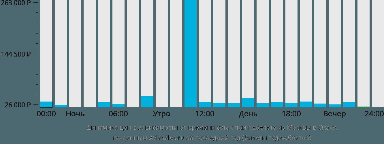 Динамика цен в зависимости от времени вылета из Москвы в Осаку