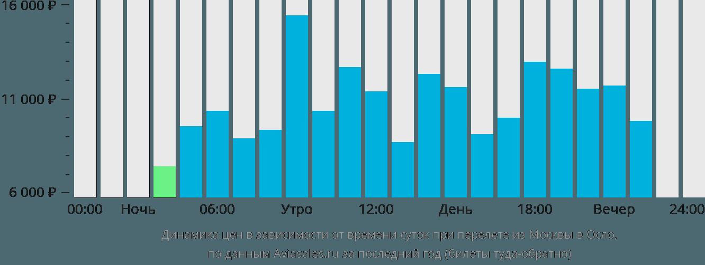 Динамика цен в зависимости от времени вылета из Москвы в Осло