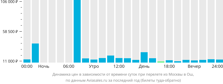 Динамика цен в зависимости от времени вылета из Москвы в Ош