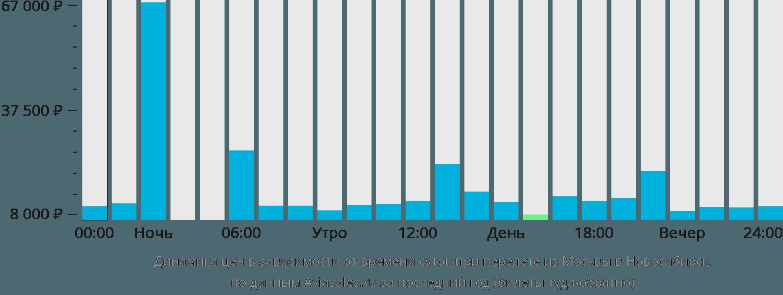 Динамика цен в зависимости от времени вылета из Москвы в Новосибирск