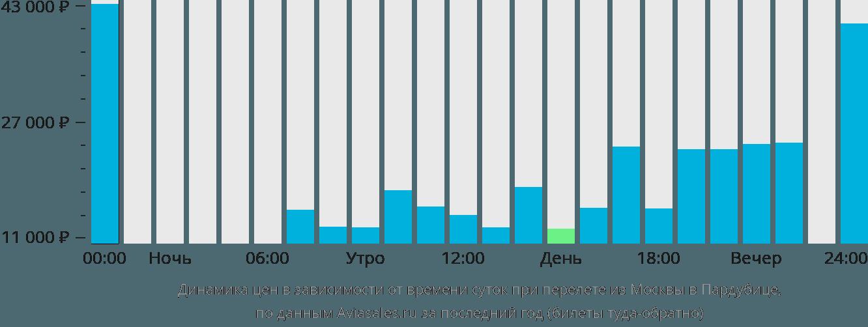 Динамика цен в зависимости от времени вылета из Москвы в Пардубице