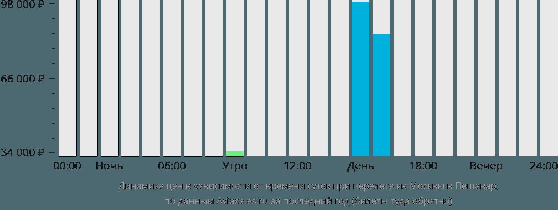 Динамика цен в зависимости от времени вылета из Москвы в Пешавар