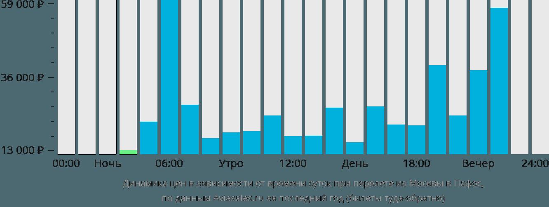 Динамика цен в зависимости от времени вылета из Москвы в Пафос