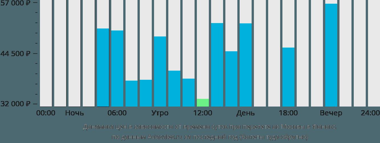 Динамика цен в зависимости от времени вылета из Москвы в Финикс