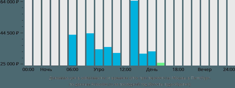 Динамика цен в зависимости от времени вылета из Москвы в Питтсбург