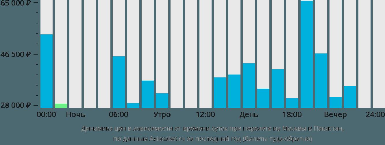 Динамика цен в зависимости от времени вылета из Москвы в Пакистан
