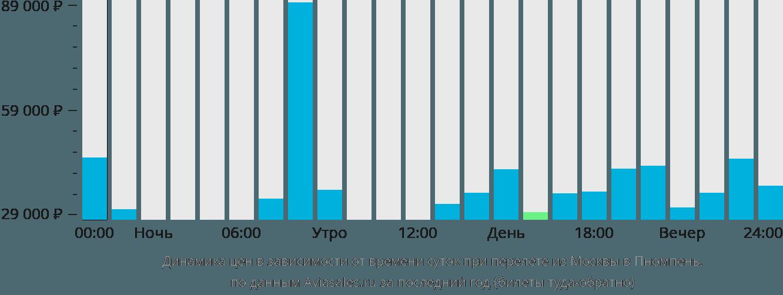 Динамика цен в зависимости от времени вылета из Москвы в Пномпень