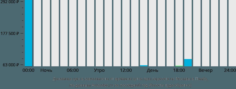 Динамика цен в зависимости от времени вылета из Москвы в Пембу