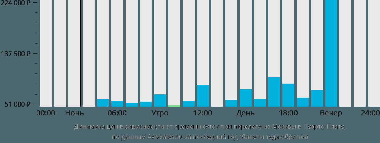Динамика цен в зависимости от времени вылета из Москвы в Пуэрто-Плату