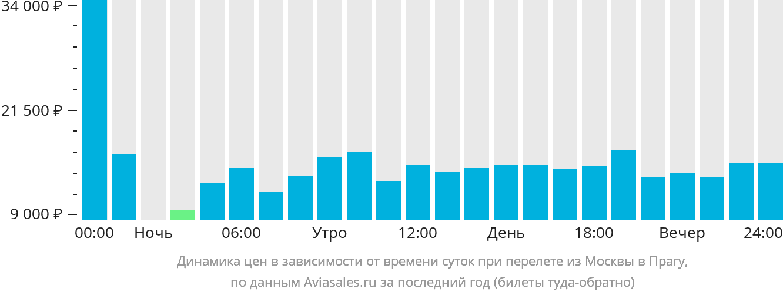 Динамика цен в зависимости от времени вылета из Москвы в Прагу