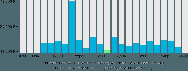 Динамика цен в зависимости от времени вылета из Москвы в Пизу