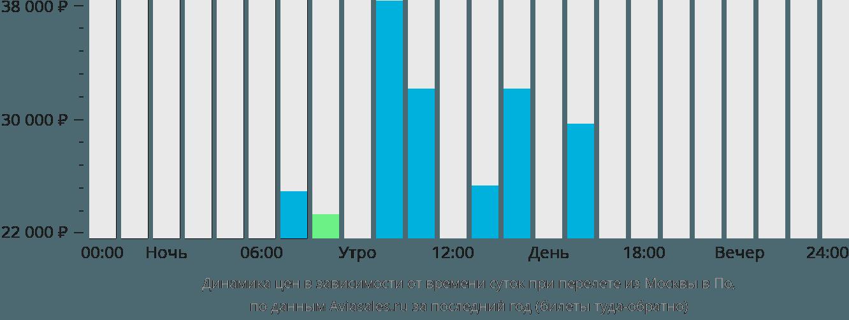 Динамика цен в зависимости от времени вылета из Москвы в По