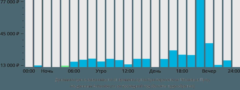 Динамика цен в зависимости от времени вылета из Москвы в Пулу