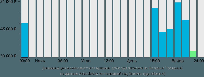 Динамика цен в зависимости от времени вылета из Москвы в Полярный