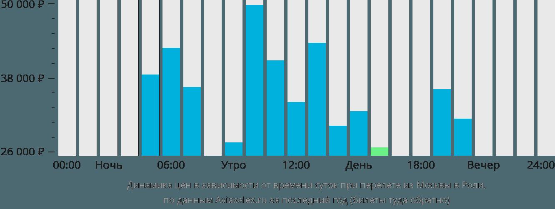 Динамика цен в зависимости от времени вылета из Москвы в Роли