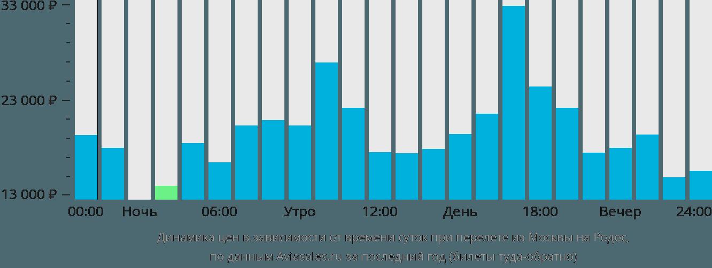 Динамика цен в зависимости от времени вылета из Москвы на Родос