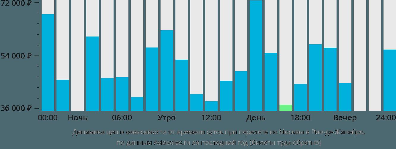 Динамика цен в зависимости от времени вылета из Москвы в Рио-де-Жанейро