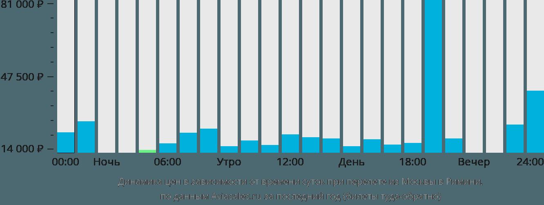 Динамика цен в зависимости от времени вылета из Москвы в Римини