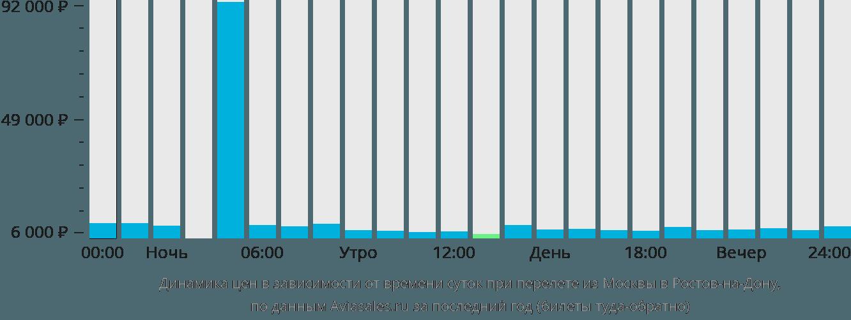 Динамика цен в зависимости от времени вылета из Москвы в Ростов-на-Дону