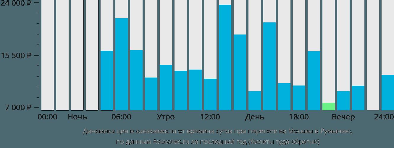 Динамика цен в зависимости от времени вылета из Москвы в Румынию
