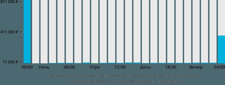 Динамика цен в зависимости от времени вылета из Москвы в Сербию