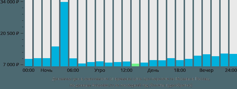Динамика цен в зависимости от времени вылета из Москвы в Россию