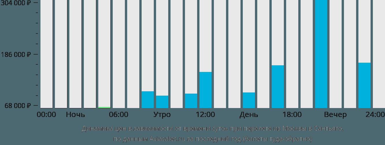 Динамика цен в зависимости от времени вылета из Москвы в Сантьяго