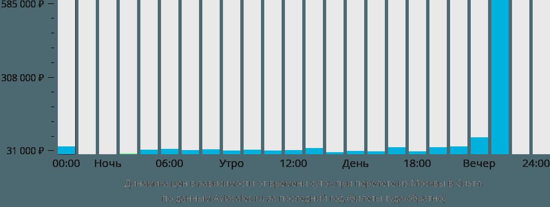 Динамика цен в зависимости от времени вылета из Москвы в Сиэтл