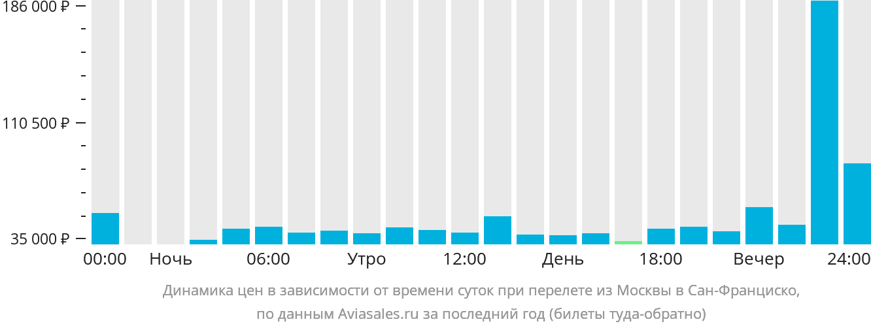 Динамика цен в зависимости от времени вылета из Москвы в Сан-Франциско
