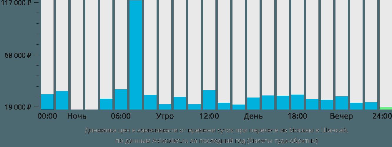 Динамика цен в зависимости от времени вылета из Москвы в Шанхай