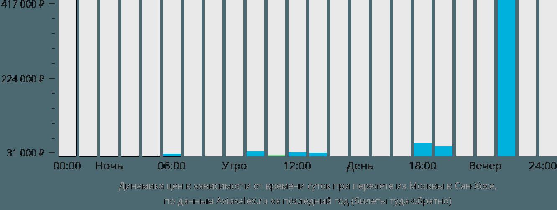 Динамика цен в зависимости от времени вылета из Москвы в Сан-Хосе