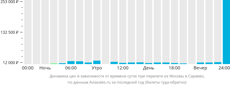 Динамика цен в зависимости от времени вылета из Москвы в Сараево