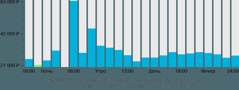 Динамика цен в зависимости от времени вылета из Москвы в Самарканда